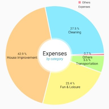 Simple Income & Expenses Tracker